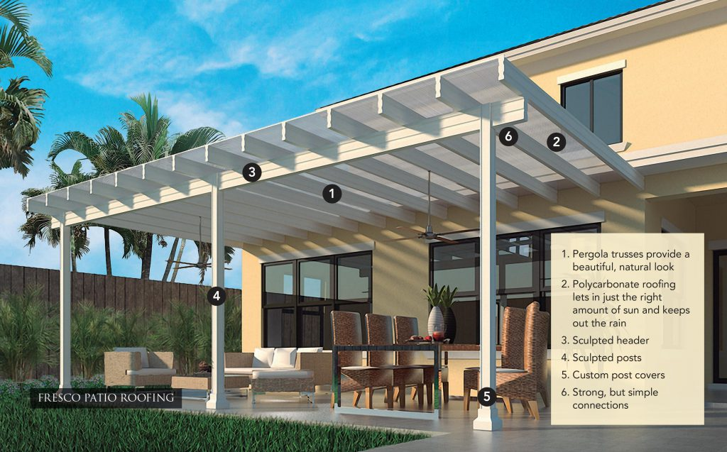 Fresco Patio Roofing - Features